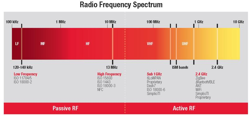 RFID Frequencies and Frequency Bands