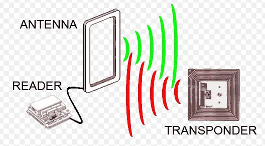 what is RFID (Radio-frequency identification)